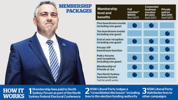 Political donations and Joe Hockey.