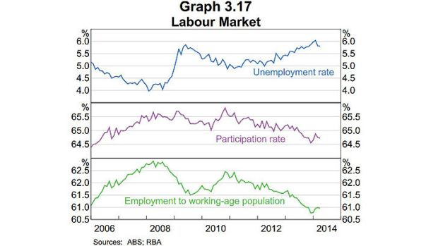 """Labour market ... the RBA said while conditions have improved, """"there is a fair degree of spare capacity in the labour ..."""