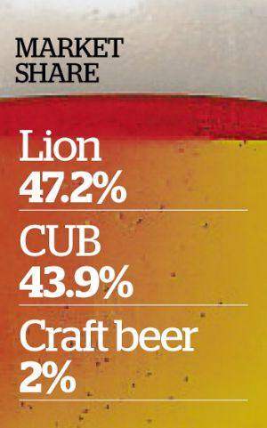 The ACCC is probing the nations two biggest beer makers.