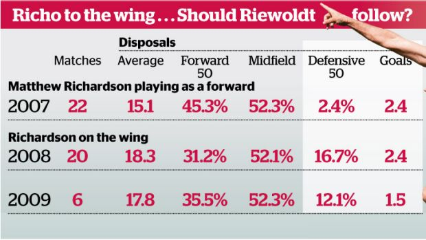 Richo to the wing... should Riewoldt follow?