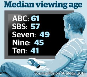 Median viewing age by television channel.
