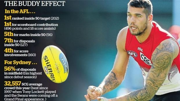 Lance Franklin is 27 years of age and has averaged 20 games a season since his debut year in 2005.