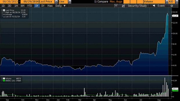 Audio Pixels share price has rocketed in the past few weeks. <i>Graphic: Bloomberg</i>