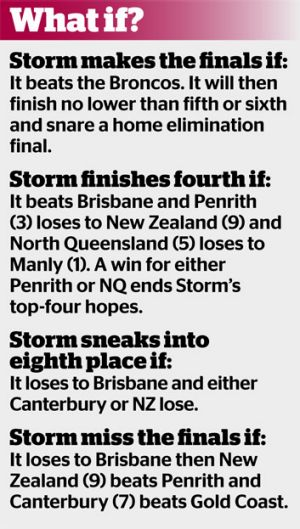 The possible outcomes for the Storm.