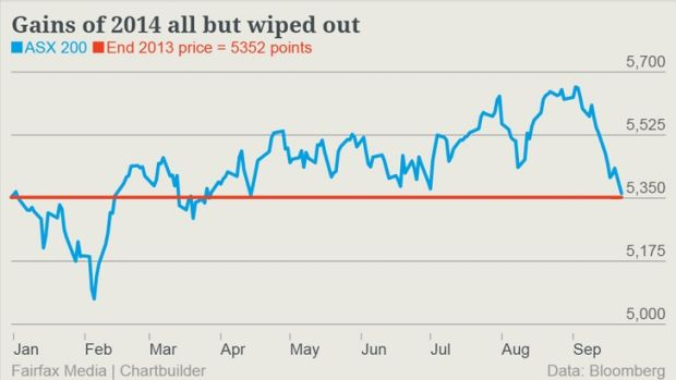 Australian shares are just about back to where they started 2014.