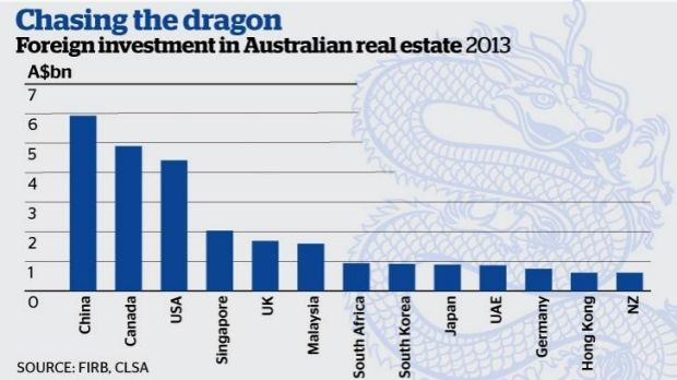 Chinese investors are aggressively lifting their Australian residential and commercial real estate investment.