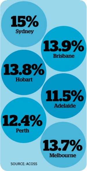 The percentage of Australians living in poverty, by state capital city.