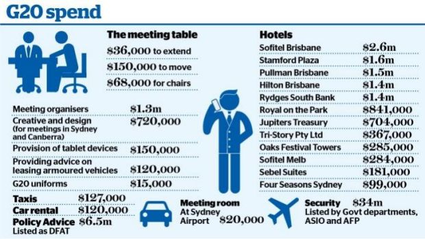 G20 in Brisbane: Where the money will be spent.