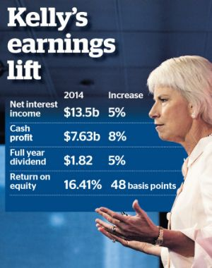 Gail Kelly: Capital is not free.