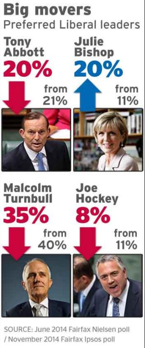 Support surges for Julie Bishop.