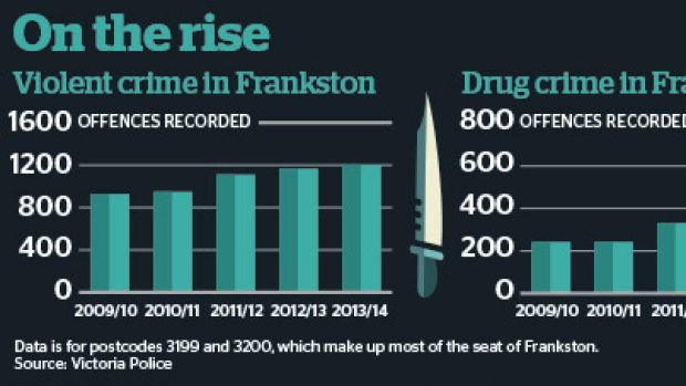 Crime is on the rise in Frankston.
