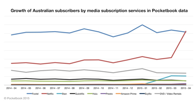 Pocketbook says its customers' subscriptions to video services may not accurately reflect the broader market.