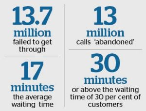 The statistics of Centrelink phone calls released by the Auditor-General's Office in May.