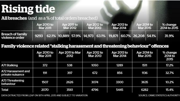 The numbers don't lie - family violence is on the rise.