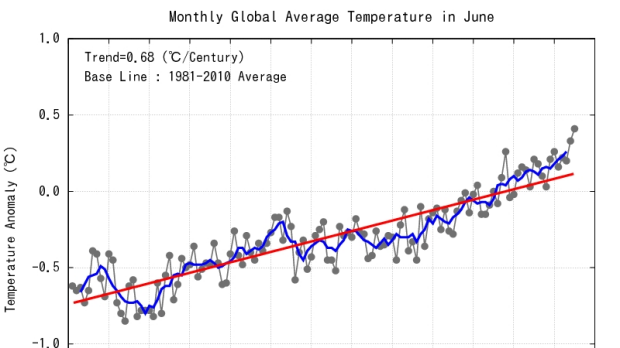 Japan Meteorological Agency data for 1898 to 2015 showing the global warming trend.