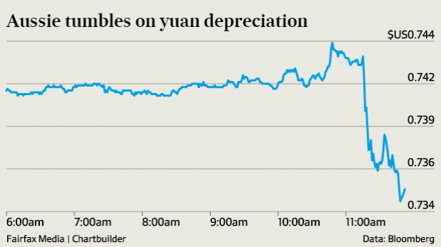 The Australian dollar suffered as investors bought the greenback.