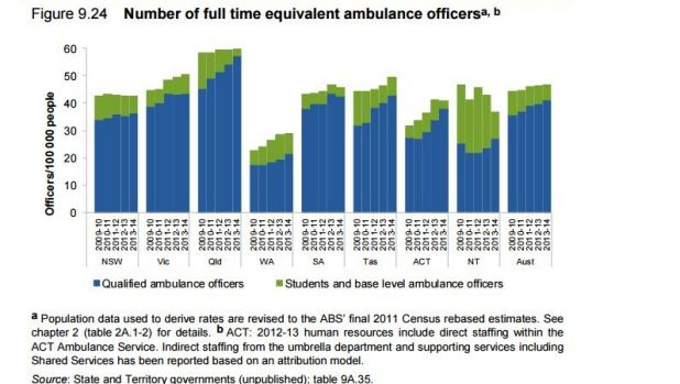 Full-time ambulance officers, per capita.