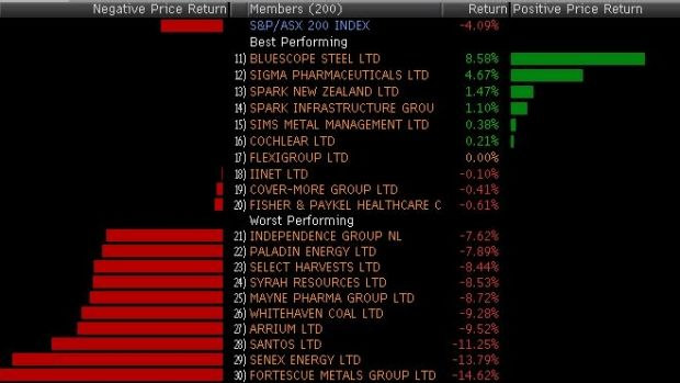 Winners (well the six stocks that gained) and losers in the ASX 200 today.