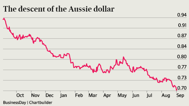 Down it goes. Value of the Australian dollar against the US dollar over the past year.