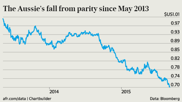 The Aussie's fall from parity since May 2013.