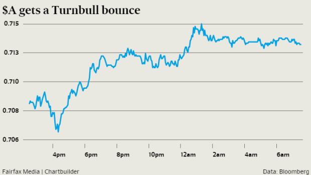 The gains came to a halt after the RBA released minutes of its September rates decision, which showed the central bank's ...