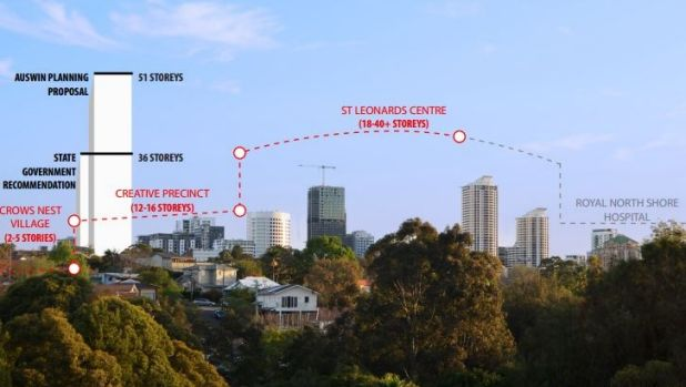 Overview of the St Leonards restrictions