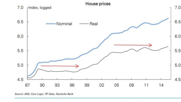 After a boom, house prices have tended to be relatively flat for several years rather than fall, Deutsche Bank says
