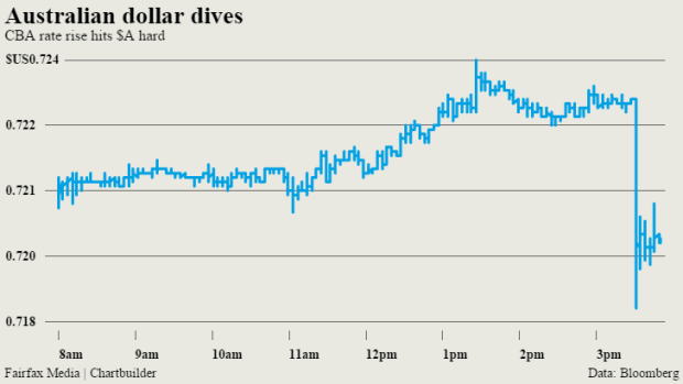 Australian Dollar Loses Half A Cent As Commonwealth Bank