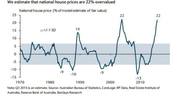 Houses are overvalued compared to mortgage rates and incomes, Barclays says.