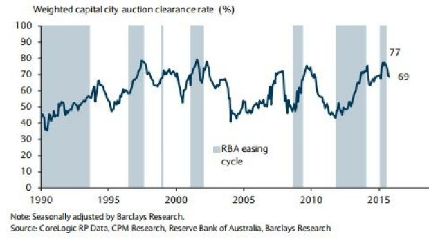 Auction clearance rates have fallen from a near record high