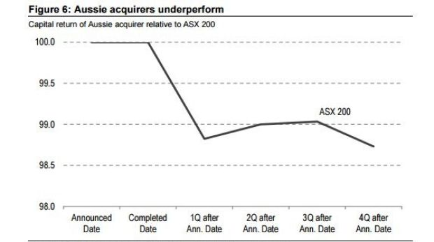 """Australian acquisitions have been """"disappointing"""", Credit Suisse says."""
