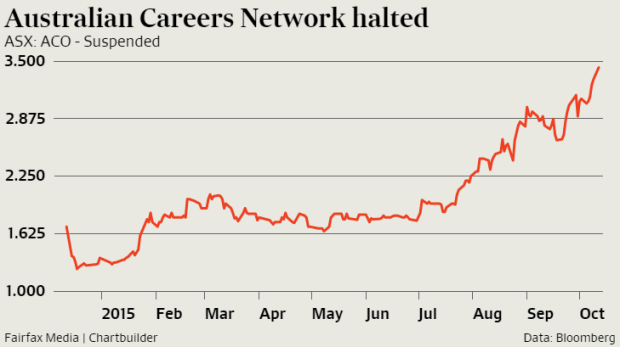 Australian Careers Network shares have been suspended.