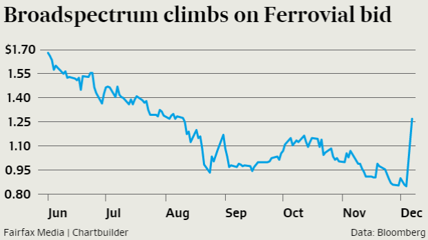 Broadspectrum's share price the past six months; a nice jump on Monday with the Ferrovial announcement.
