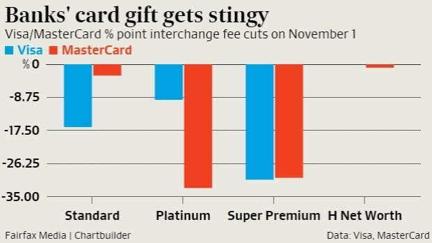 The Visa and MasterCard percentage point interchange fee reduction on November 1 cut about $200 million from bank income.