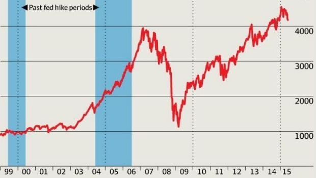 Of REITs and rates: global real estate securities total return index.