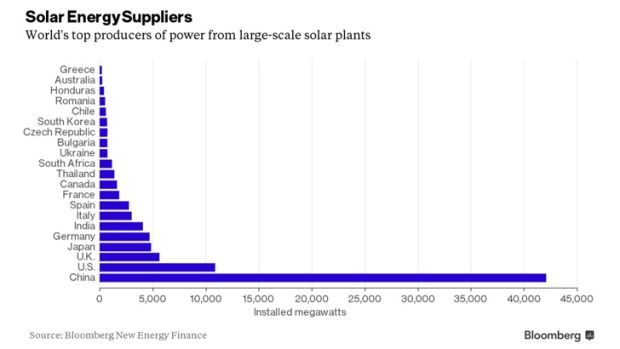 Australia trails 19 countries from Bulgaria to Ukraine in producing the power at solar farms.
