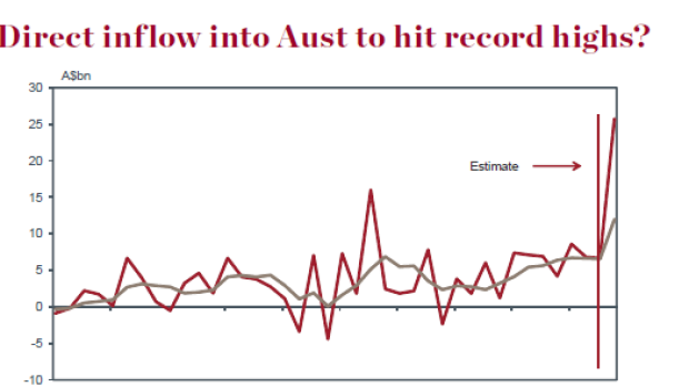Foreign investor interest in Australian companies and financial assets has propped up the Aussie.