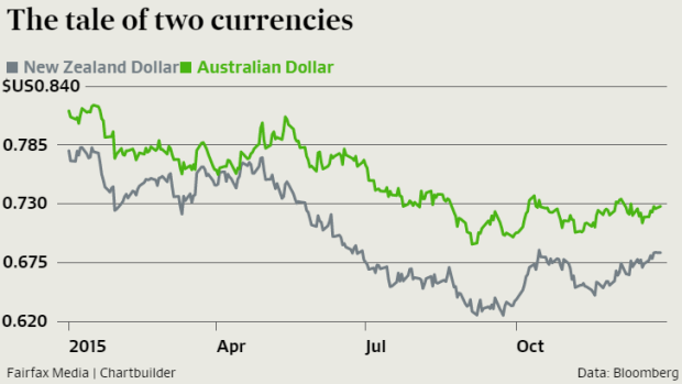 Analysts are forecasting gains for the currencies most linked to oil.