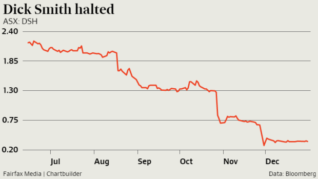 Dick Smith shares were suspended from trading in January, when they were valued at 35¢.