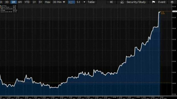 JB Hi-Fi shares over the past month.