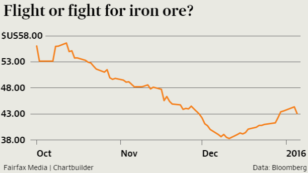 Iron ore will continue to be influenced by the Chinese sharemarket.