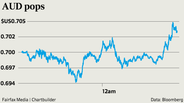 Australia's currency founds some support on good Chinese export data.