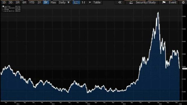 The Shanghai Composite over the past five years.