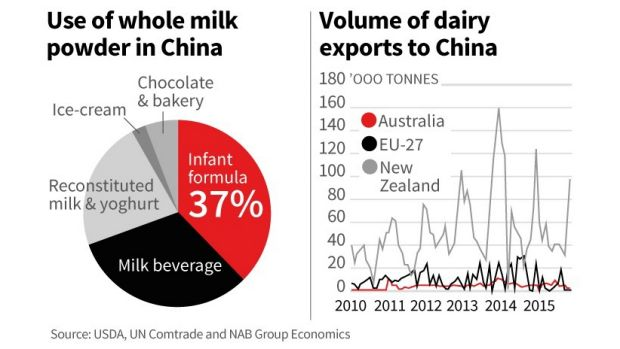 Phin Ziebell said demand for infant formula in China should continue to remain strong.