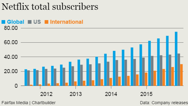 Netflix's global subscriber base continues to grow.