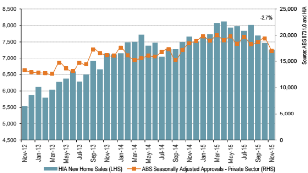 New dwelling sales fell for the third straight month in November