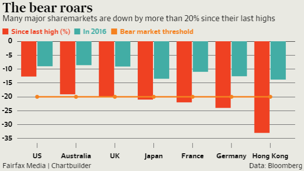 Major markets are caught in a bear market, with the ASX teetering on the edge