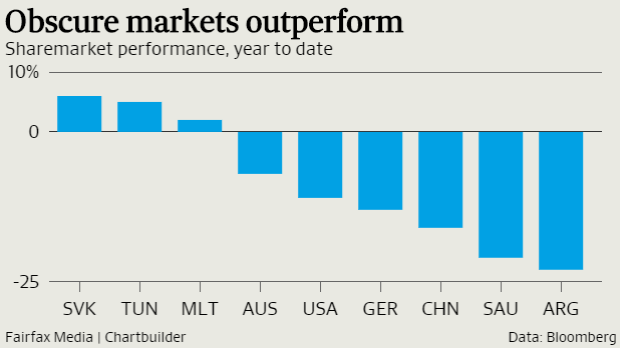 Slovakia, Tunisia and Malta are among the few markets that have posted a gain this year so far.