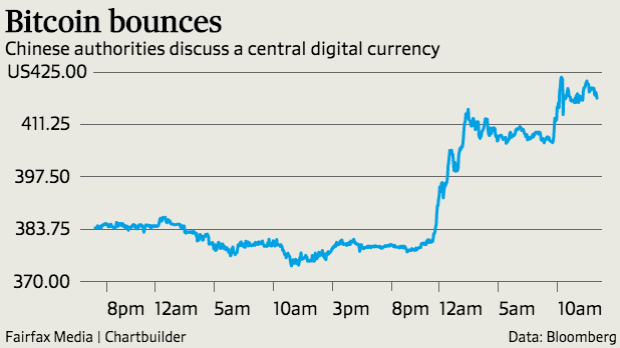 Price of bitcoin spikes on Chinese announcement.