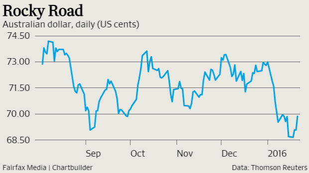 The Australian dollar got a boost by the prospect of more global monetary stimulus overnight